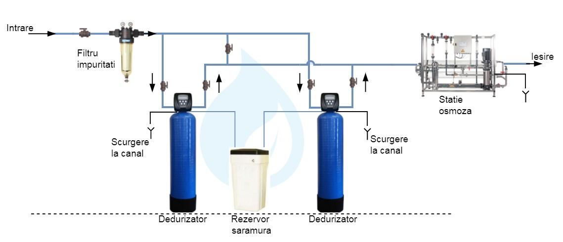 Demineralizare apa, solutii, consultanta si service